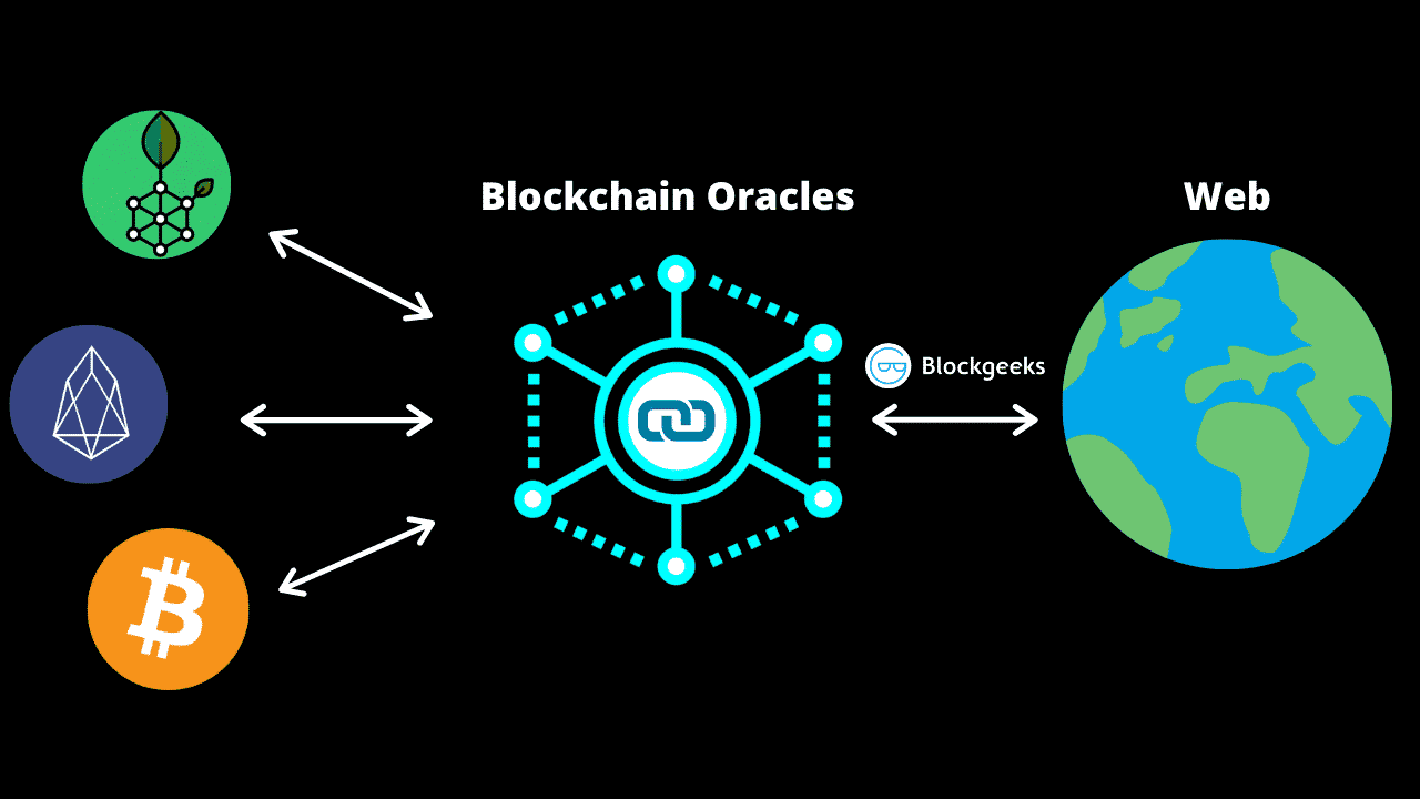 Blockchain Oracles- The Key To Scalability And Interoperability