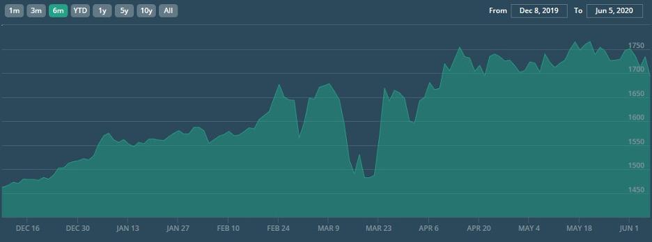 Six-month gold price