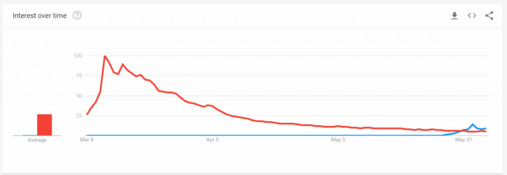 Interest over time for searches of black lives matter.