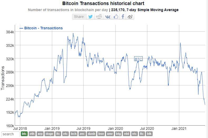 Bitcoin transactions historical chart