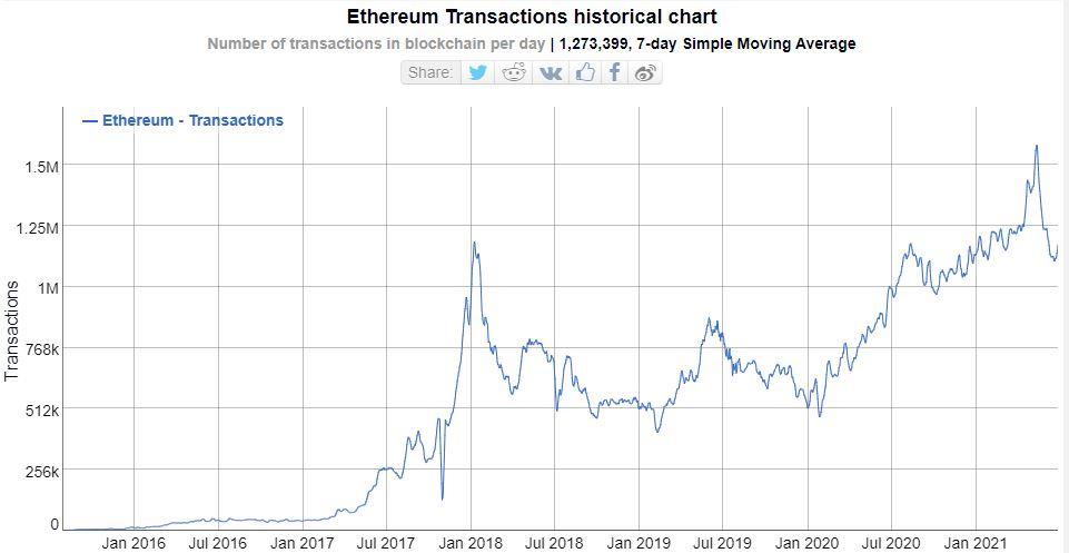 Ethereum transactions historical chart