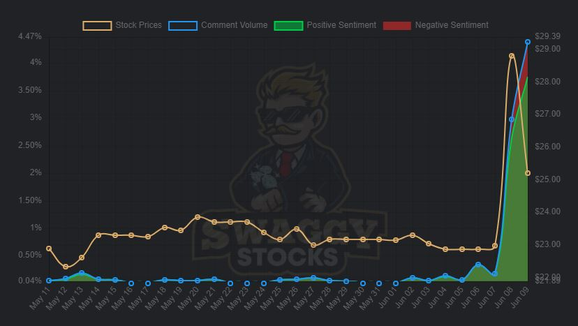 Swaggy stocks