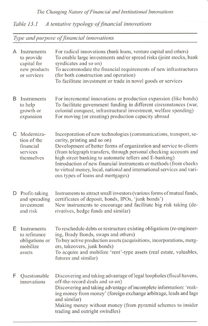 The changing nature of financial and institutional innovations table