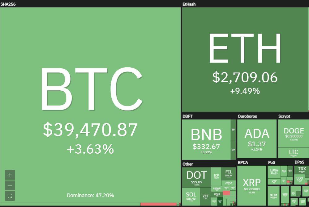 BTC and ETH