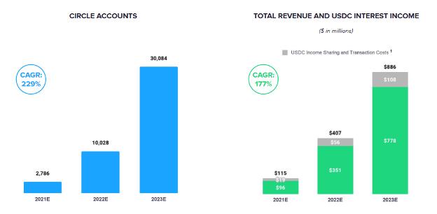 Circle accounts vs total revenue and usdc interest income