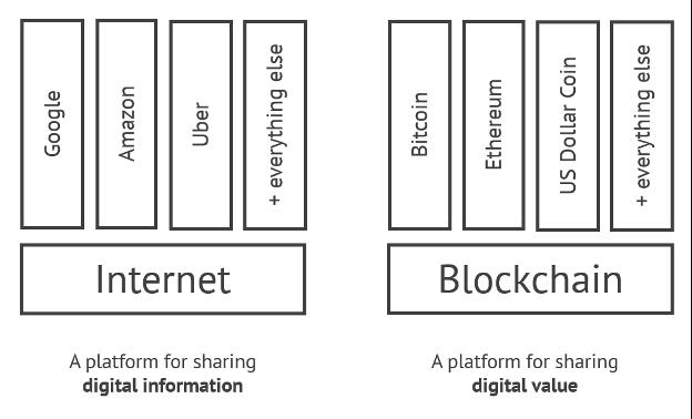 Internet platform vs blockchain platform