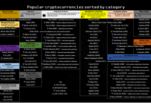 Popular cryptocurrencies sorted by category